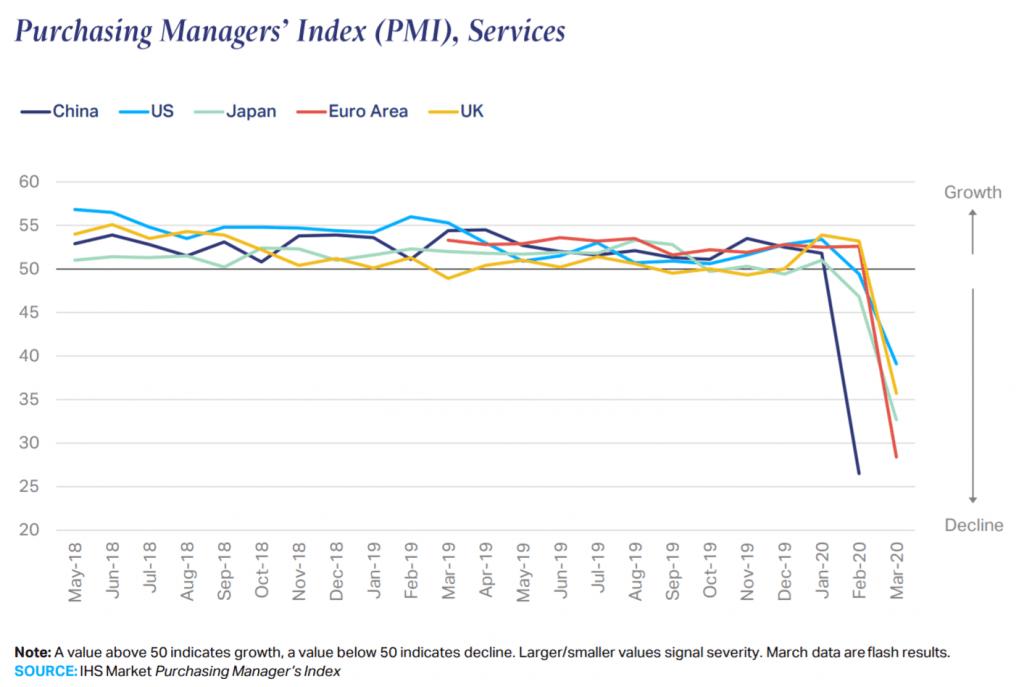 구매관리자지수(PMI) 추이, 민간기업 구매담당자들의 월별 거래실태 조사 지표인 구매관리자지수(PMI)는 최근 서비스업 사상 최악의 결과를 보여주고 있다