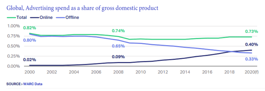 글로벌 광고의 GDP 대비 비중,  Ad Spending as a share og GDP, Graph by WARC