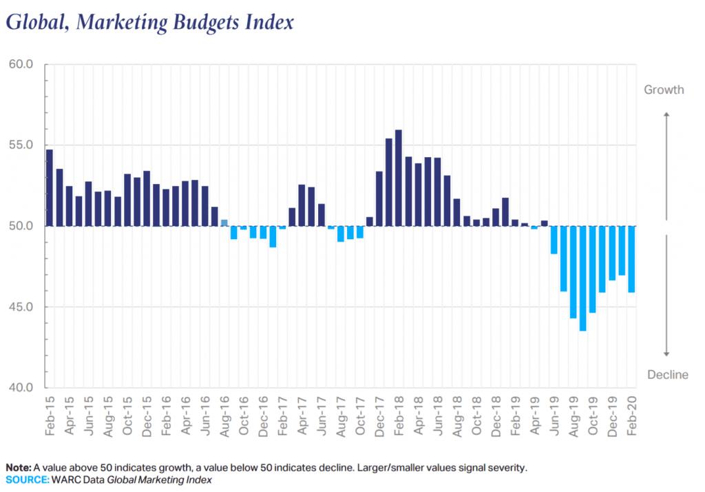 글로벌 마케팅 예산 인덱스,  Global Marketing Budget Index
