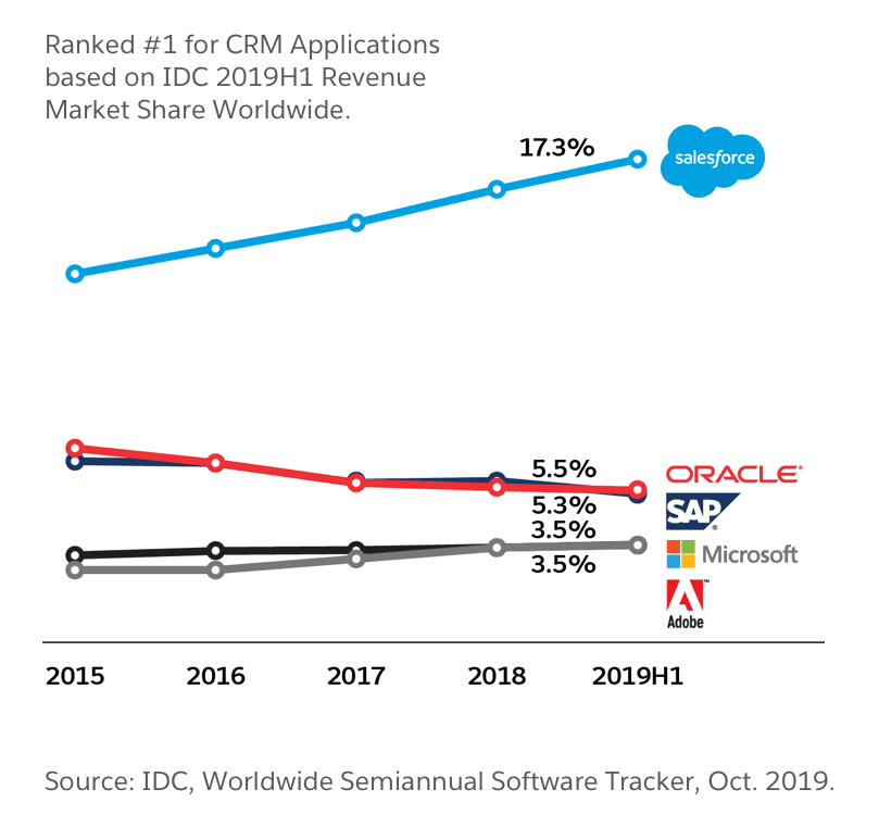글로벌 CRM 시장에서 세일즈포스(Salesforce) 점유율, Graph by Salesforce