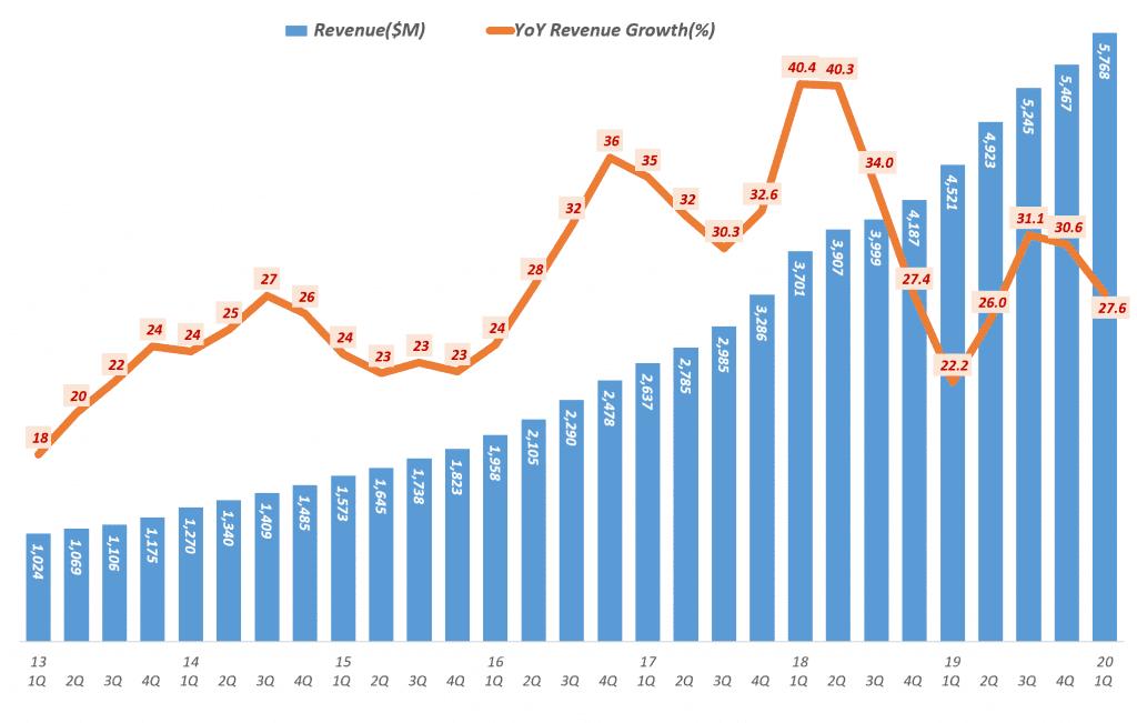 넷플릭스 분기별 매출 및 전년 비 증가율(2013년 1분기 ~ 2020년 1분기), Netflix Revenue & Y2Y Growth ratio(%), Graph by Happist.