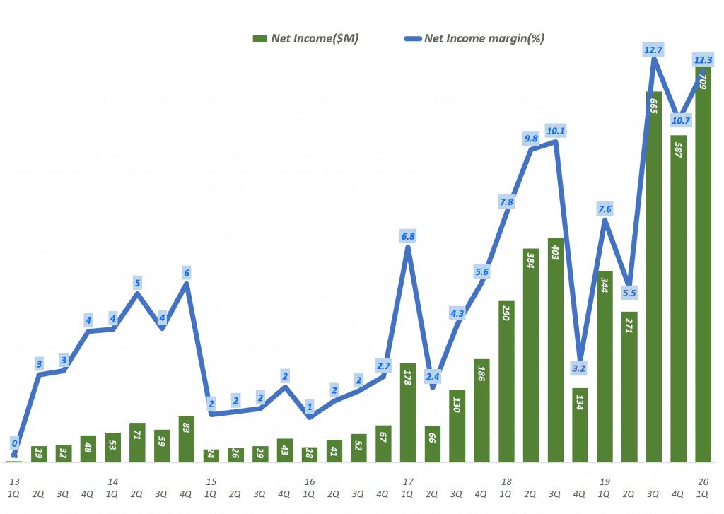 넷플릭스 분기별 순이익 및 순이익율 추이(2013년 1분기 ~ 2020년 1분기), Netflix net Income & net Income margin ration(%)), Graph by Happist