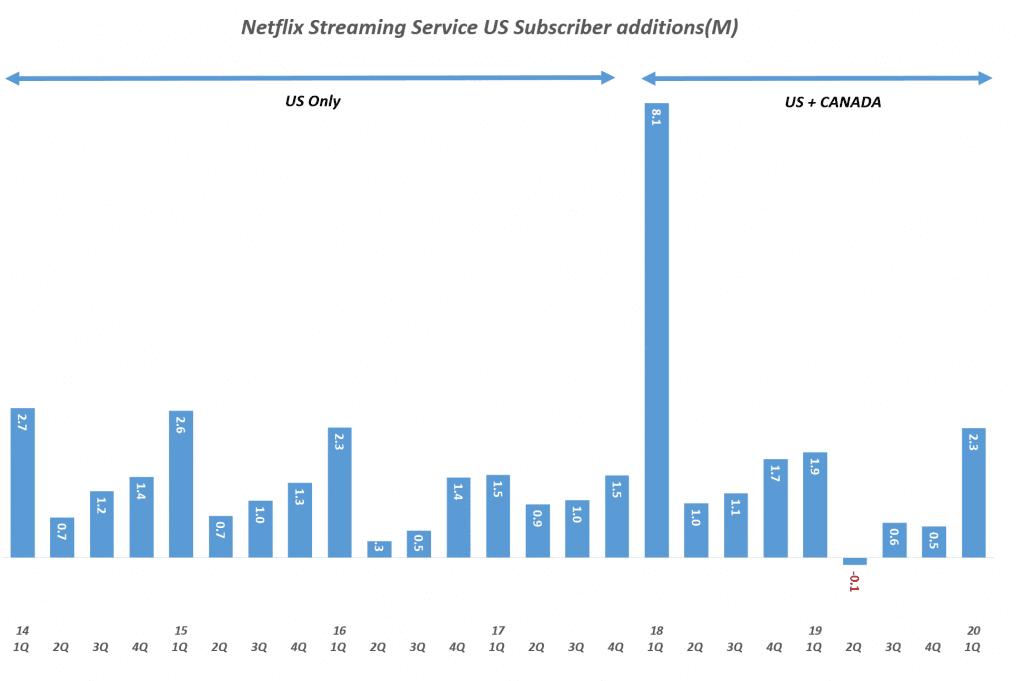 넷플릭스 분기별 스트리밍 서비스 미국 유료 구독자 증가(2014년 1분기 ~ 2020년 1분기, Quarterly Netflix Streaming Service US Subscriber additions(M), Graph by Happist