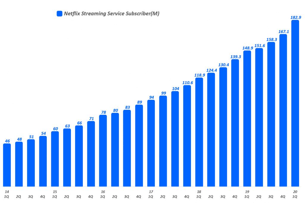 넷플릭스 분기별 스트리밍 서비스 유료 구독자 수 추이(2014년 1분기 ~ 2020년 1분기), Quarterly Netflix Streaming Service Subscriber(M), Graph by Happist