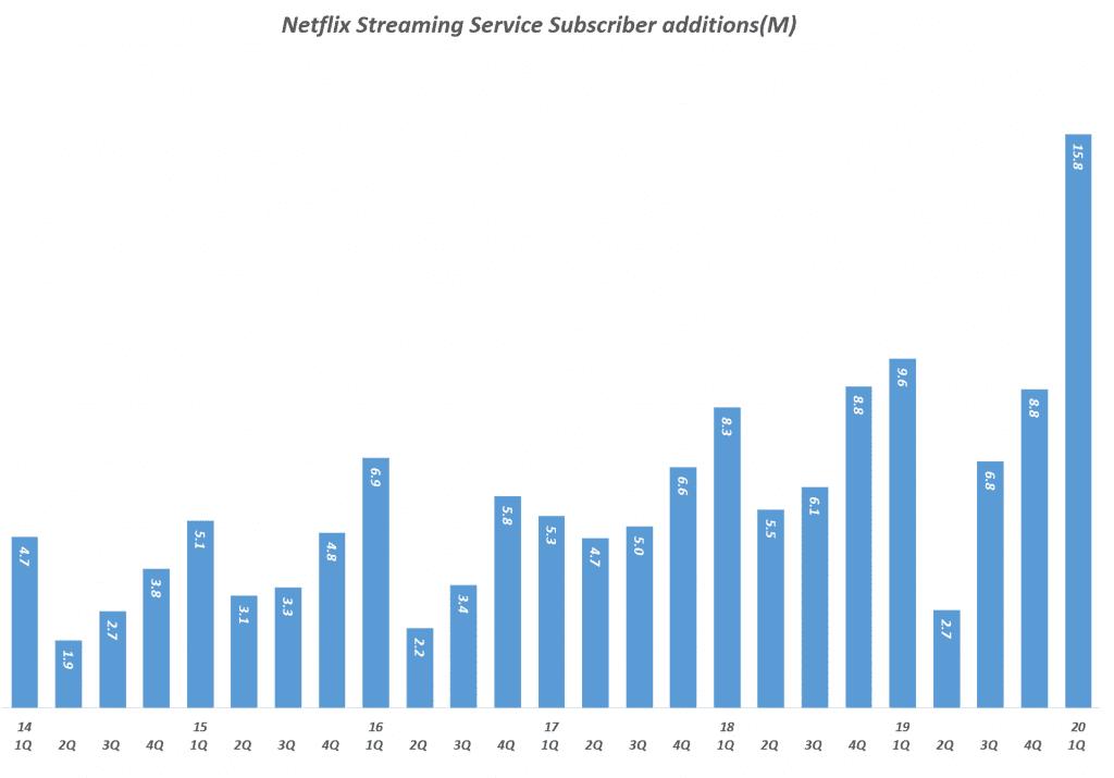넷플릭스 분기별 스트리밍 유료 구독자 증가(2014년 1분기 ~ 2020년 1분기), Quarterly Netflix Streaming Service Subscriber additions(M), Graph by Happist.p