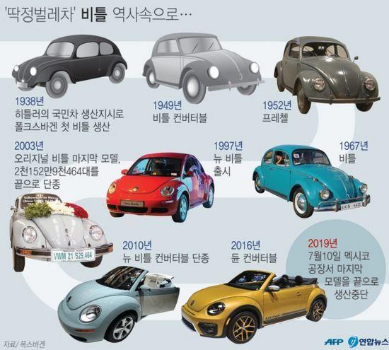 딱정벌레 비틀, 폭스바겐 비틀 간략한 역사,이미지 출처 - 연합뉴스