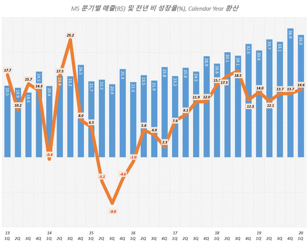 마이크로소프트 분기별 매출 및 매출증가율 추이( ~ 2020년 1분기), Graph by Happist