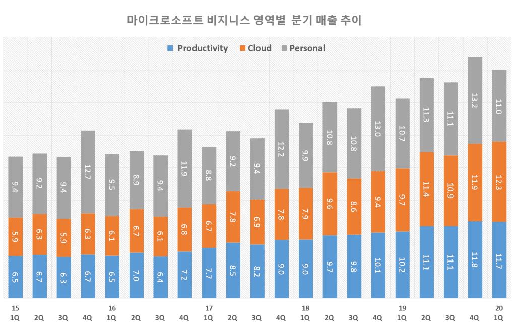 마이크로소프트 분기별 비지니스 영역별 매출 추이( ~ 2020년 1분기), Graph by Happist