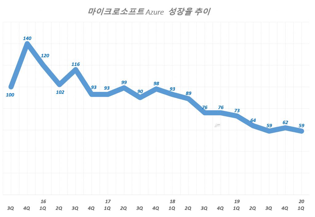 마이크로소프트 애저(Azure) 분기별 매출 성장률 추이( ~ 2020년 1분기), Graph by Happist