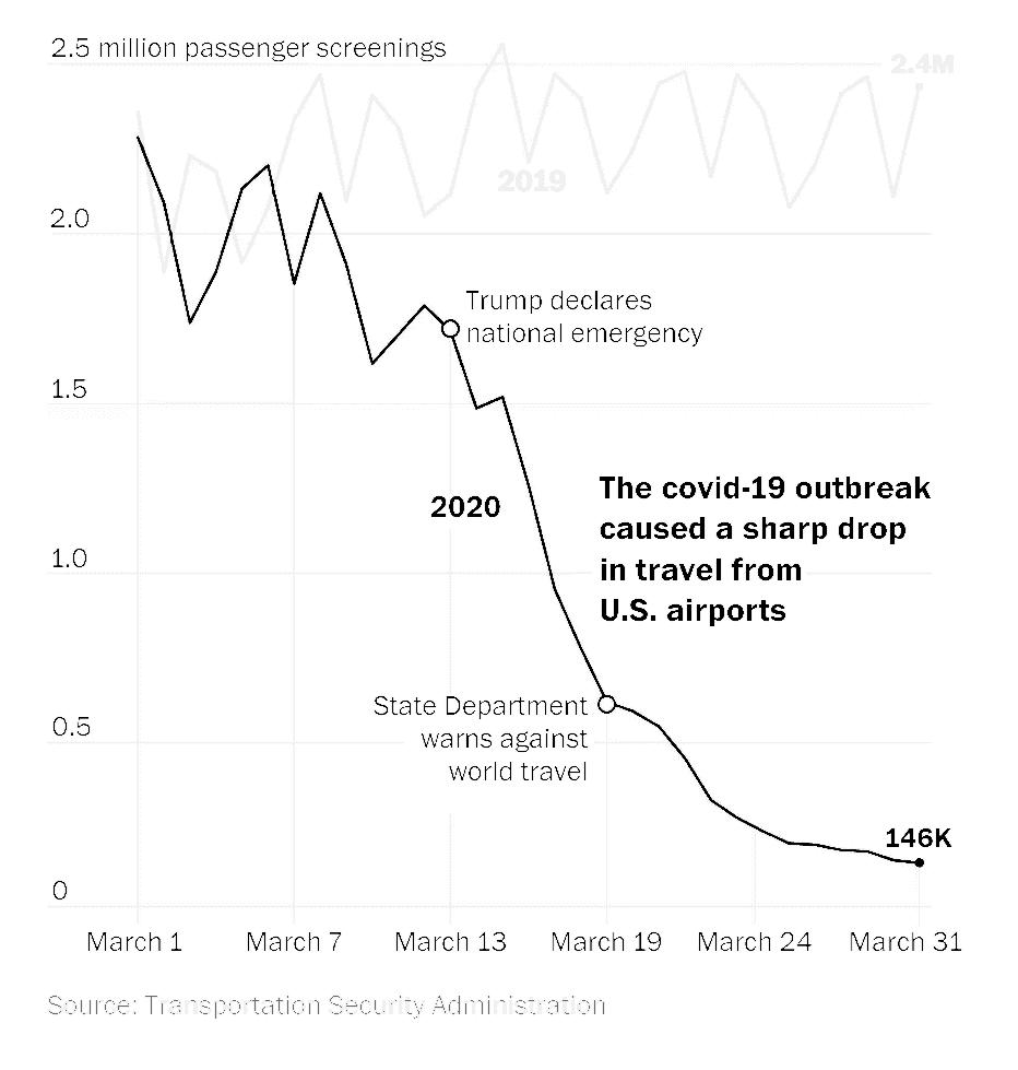 미국 항공 수요의 감소 트렌드, Graph by The Washington Post