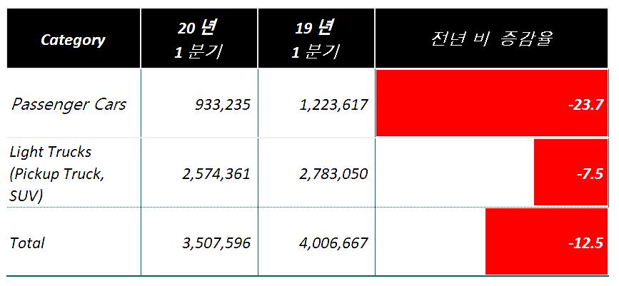미국 2020년 1분기 자동차 카테고리별 판매량 및 전년비 증감율, Data from Marklines