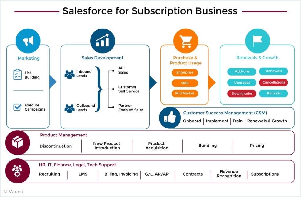 세일즈포스 구독 비니지스 모델, Salesforce business model, subscription
