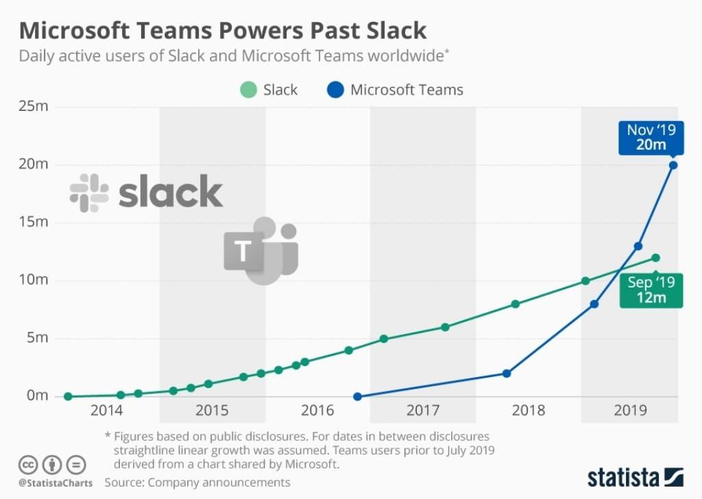 슬랙(slack)과 마이크로소프트 팀즈(Micrisoft teams) 사용자 추이, Image from statista