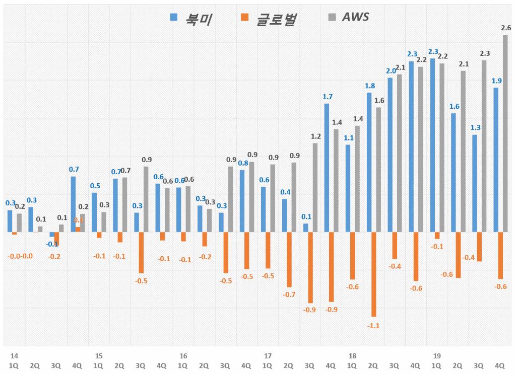 아마존 분기별 각 부문별 영업이익 추이 Amazon Business unit Operating Income(2014년 1분기~2019년 4분기), Graph by Happist