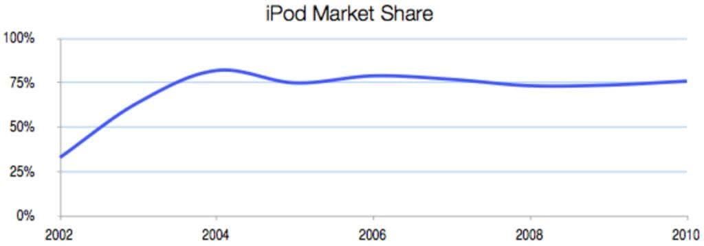 아이팟(ipod) 시장점유율 추이, Chart by Stratechery
