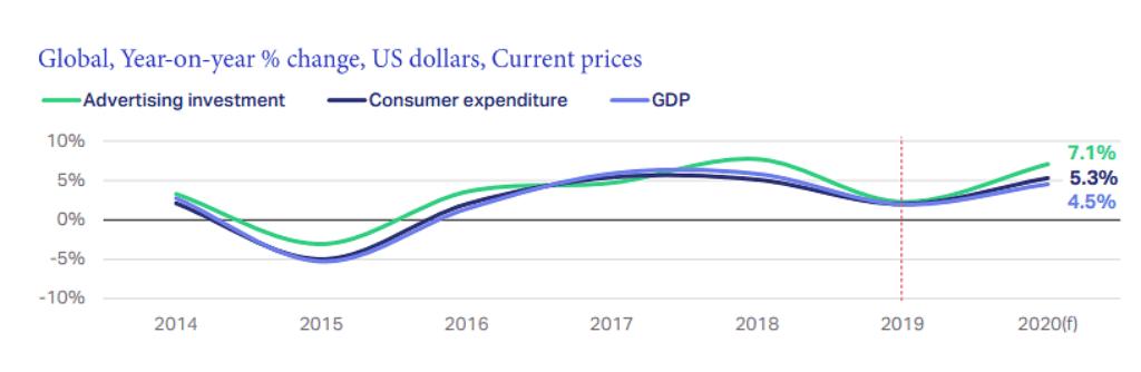 연도별 글로벌 광고 성장율 추이, Global Ad Spending Year-on-year % change, Graph by WARC
