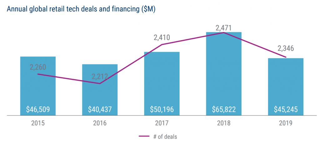 연도별 리테일 기술 기업의 투자 및 투자 건수 추이, Graph by CB Insight Research.png