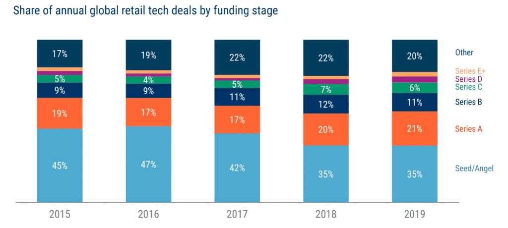 연도별 리테일 기술 기업 스타트업의 성장 단계별 벤처 투자 비중 추이, Graph by CB Insight Research