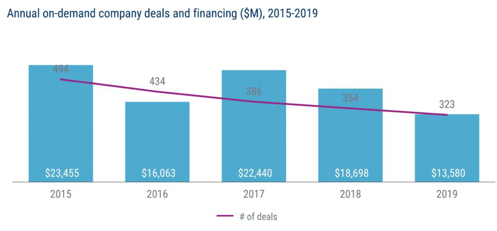 연도별 온디맨드 기업에 대한 투자 및 투자 건수 추이, Graph by CB Insight Research