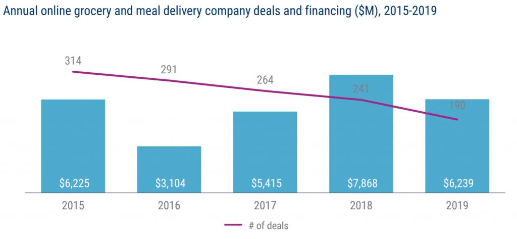 연도별 온라인 식료품점 및 푸드 배달 기업에 대한 투자 및 투자 건수 추이, Graph by CB Insight Researc
