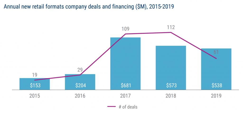 연도별 튜 리테일 포맷 기업에 대한 투자 및 투자 건수 추이, Graph by CB Insight Research