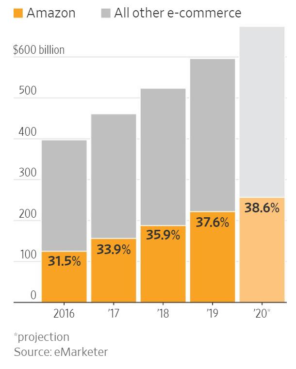 월스트리트저널에 실린 아마존 이커머스 점유율 추이, Graph by WSJ