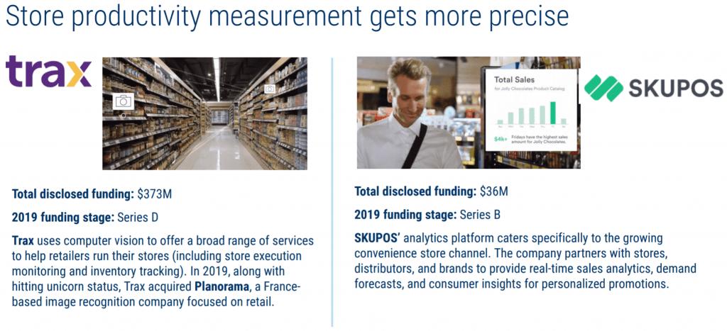 인스토어 리테일 기업 중 매장 생산성 측정 기업들, Image from CB Insight Research
