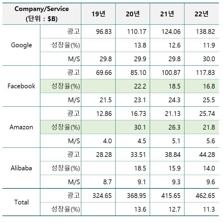 주요 디지탈 광고 회사들의 디지탈 광고액 및 성장율 그리고 점유율 추이, Data from eMarketer, Graph by Happist