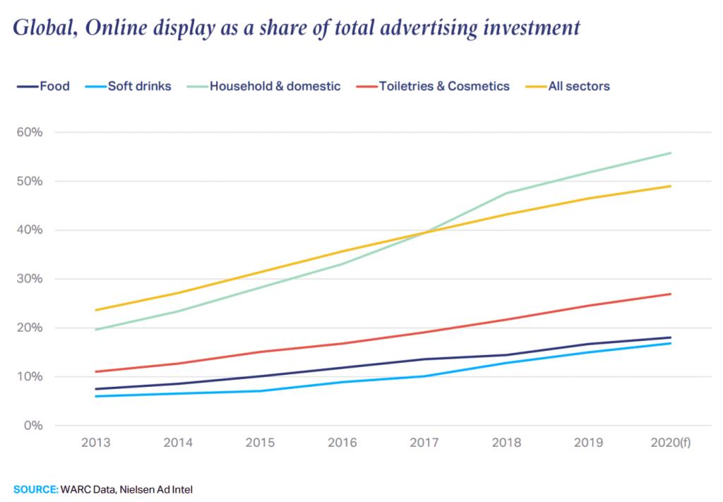 주요 제품군의 전체 광고비에서 온라인 광고비의 비중 추이