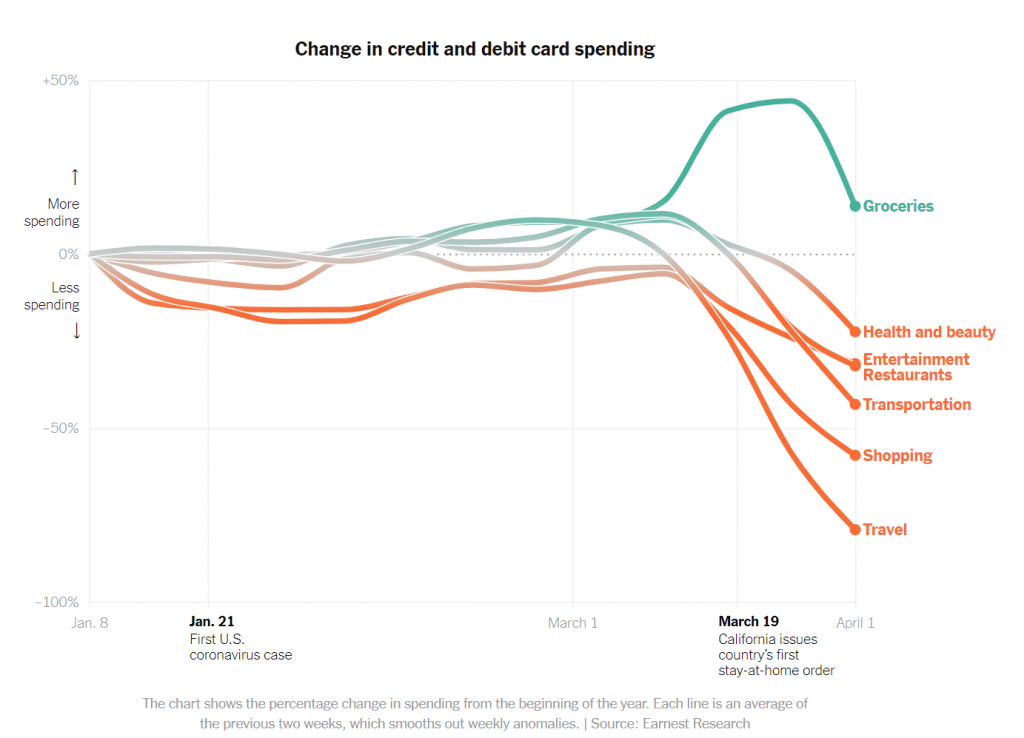코로나 팬데믹 이후 미국에서 분야별 카드사용 금액 감소 추이, Graph by NYT