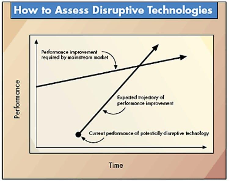 클레이튼 크리스텐슨 (Clayton Christensen), 파괴적인 혁신(Disruptive Innovation)
