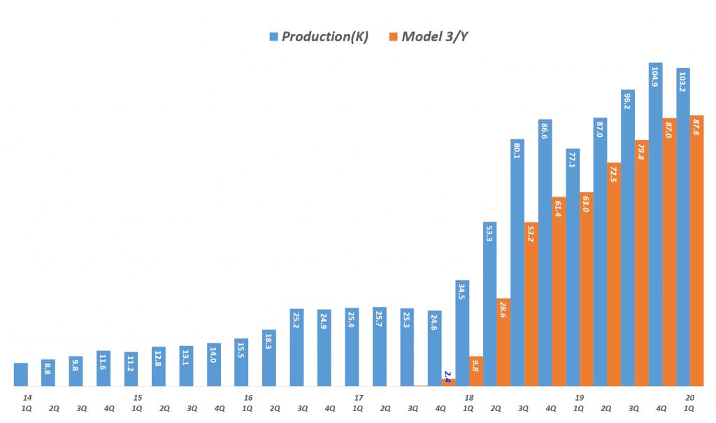 테슬라 분기별 생산량에서 모델 3 및 모델 Y의 Mass군이 차자하는 비중 추이, Tesla Production by Model, graph by Happist