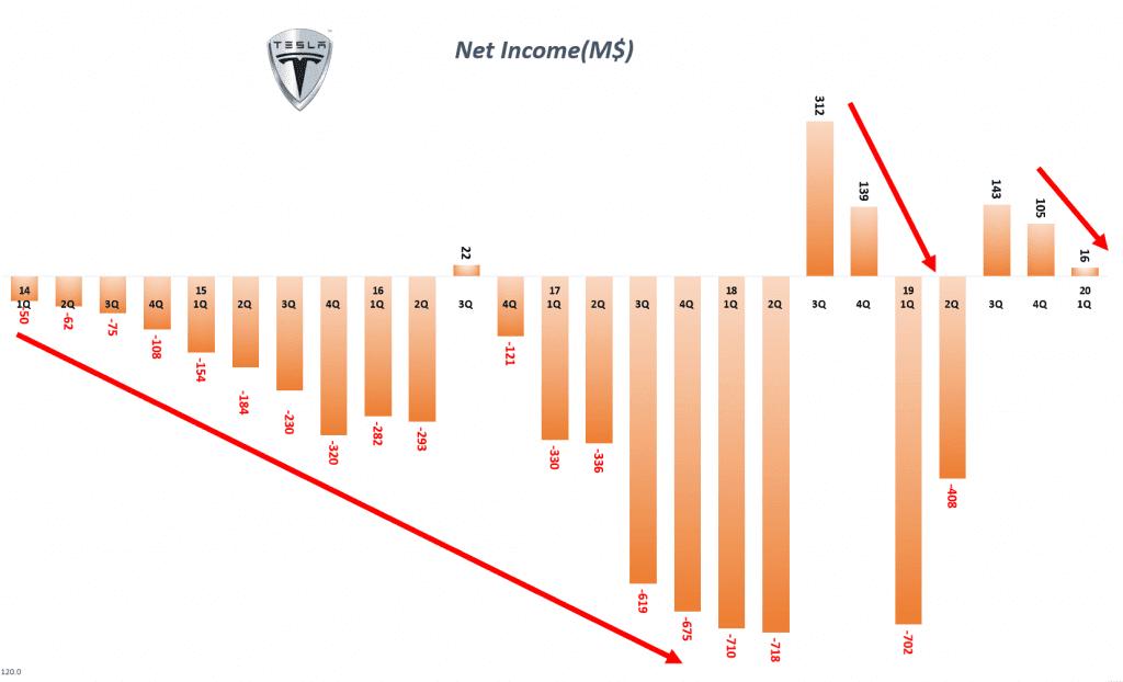 테슬라 분기별 순이익 및 순이익율 추이( ~ 2020년 1분기), Graph by Happist