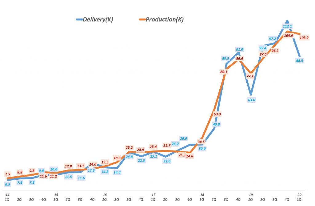 테슬라 분기별 자동차 생산량 및 자동차 배송량 추이 Tesla production & delivery(~Q1 2020), Graph by Happist.