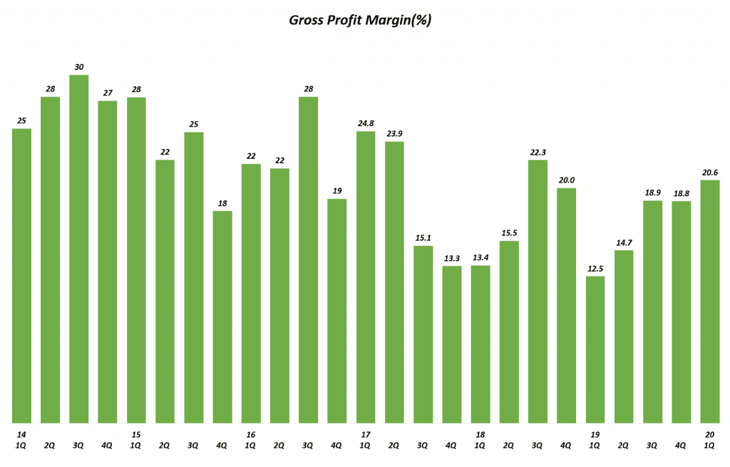테슬라 분기별 Gross Margin 추이, Graph by Happist