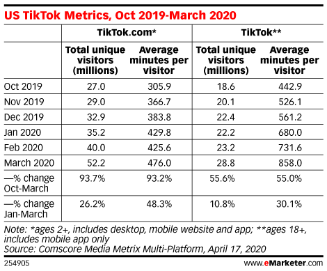 틱톡 사용자 매트릭스, Tictok user matrix, Grapg by eMarketer