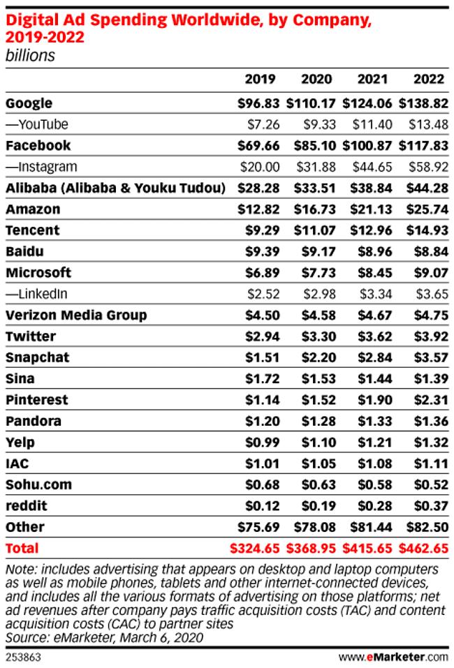 회사별 디지탈 광고 전망(2019년 ~ 2022년), Digital Ad Spending Worldwide by company, Table by eMarketer