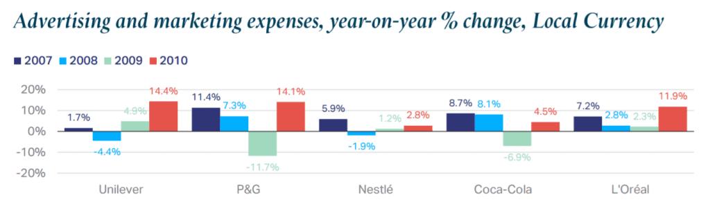 2008년 금융 위기 이후 광고비 증감 추이, P&G와 코카콜라를 제외한 다른 기업들은 2009년에 광고비를 줄이지는 않았다