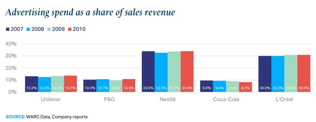2008년 금융 위기 이후 매출액 비 광고비율, 주요 FMCG 기업들의 매출액 대비 광고비율을 살펴보면 매년 비슷한 비율을 유지했다