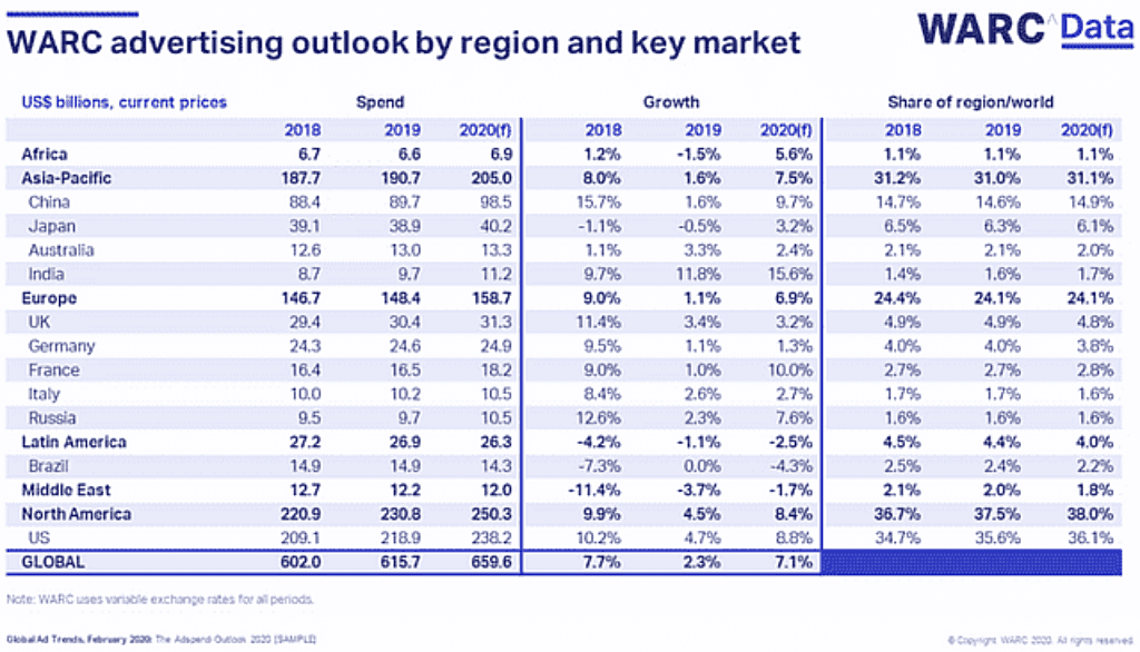 2020년 지열별 광고 전망, WARC advertising outlook by region and key market, Graph by WARC.