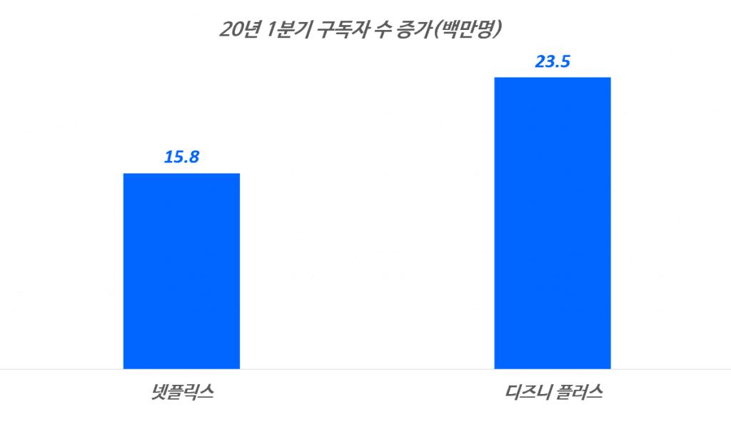 2020년 1분기 넷플릭스와 디즈니 플러스 구독자 수 증가 비교, Graph by Happist