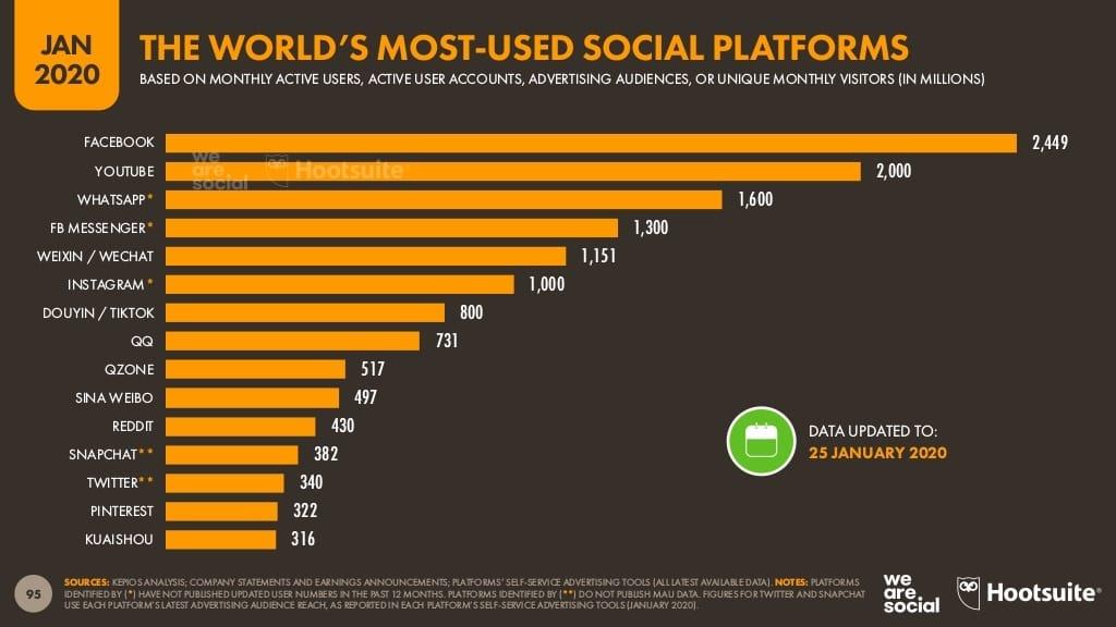 2020년 1월 주요 글로벌 소셜 미디어 플랫폼 월간 사용자 비교, 틱톡 성공법과 Z세대 특성에 관심있는 브랜드라면 틱특의 성장세를 누여겨 봐야 한다