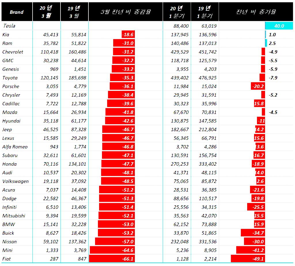 2020년 3월 미국 내 브랜드별 자동차 판매는 얼마나 감소했을까