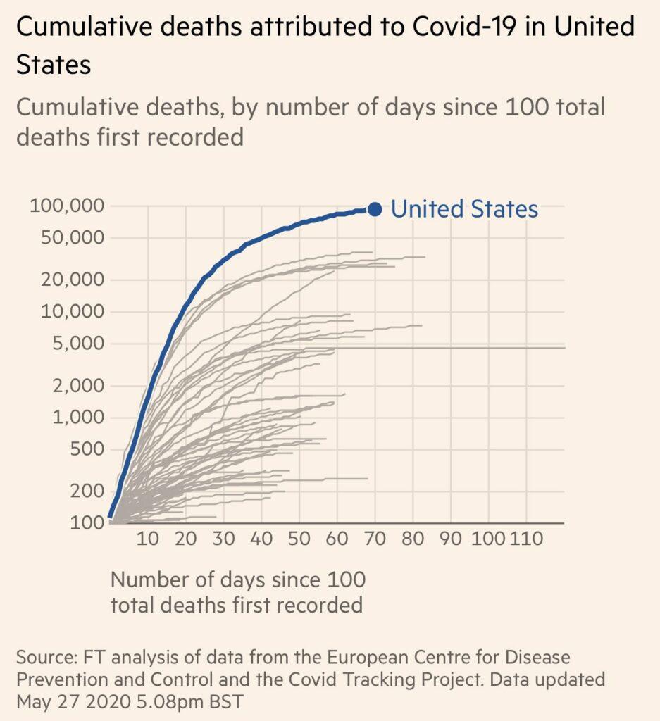 각국의 누적 사망자 추이를 보여주는 파이낸셜타임즈 그래프