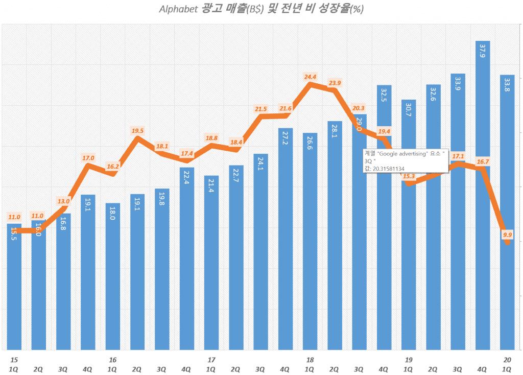 구글 분기별 광고 매출 및 광고 매출 성장율 추이( ~ 2020년 1분기), Graph by Happist