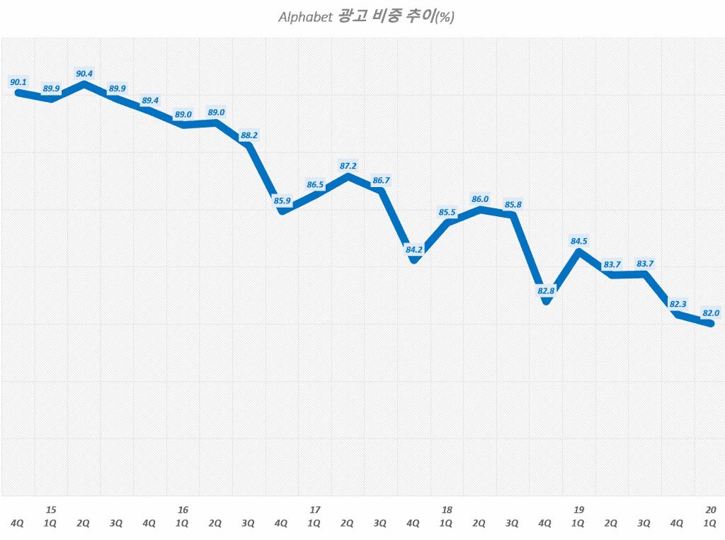 구글 분기별 광고 매출 비중 추이( ~ 2020년 1분기), Graph by Happist.