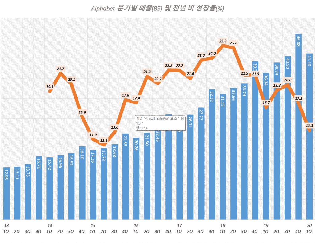 구글 분기별 매출 및 매출 성장율 추이( ~ 2020년 1분기), Graph by Happist