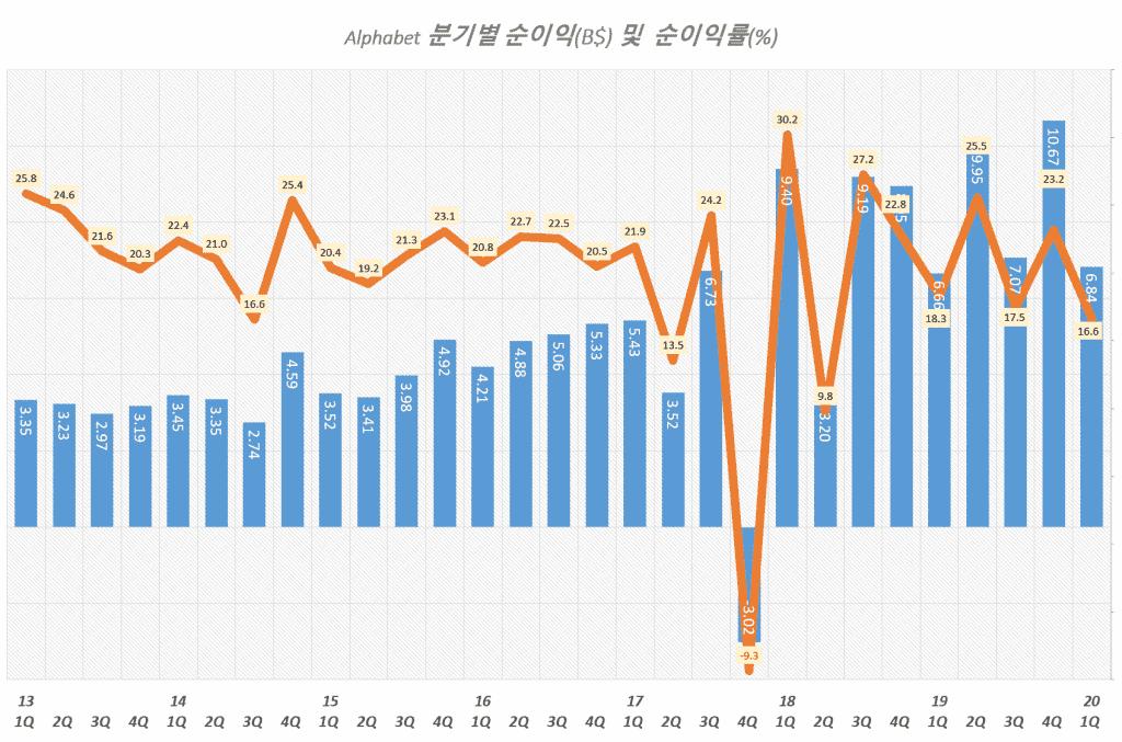 구글 분기별 순이익 및 순이익율 추이, Graph by Happist