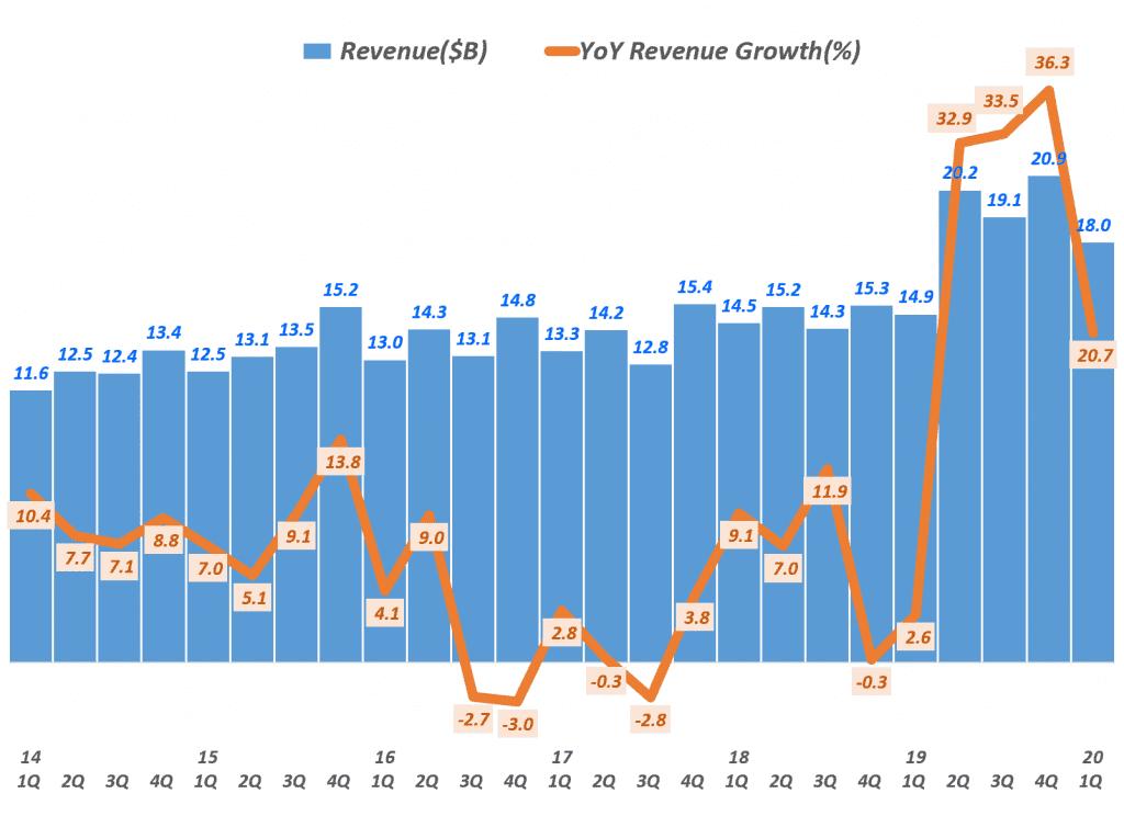 디즈니 분기별 매출 및 전년 동기비 매출증가률, 분기명은 캘린더 이어로 환산, Graph by Happist