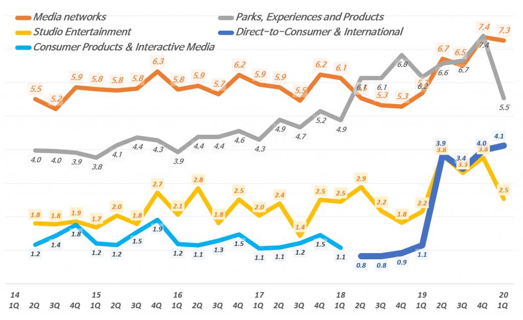 디즈니 분기별 사업부별 매출추이, 분기명은 캘린더 이어로 환산, Graph by Happist